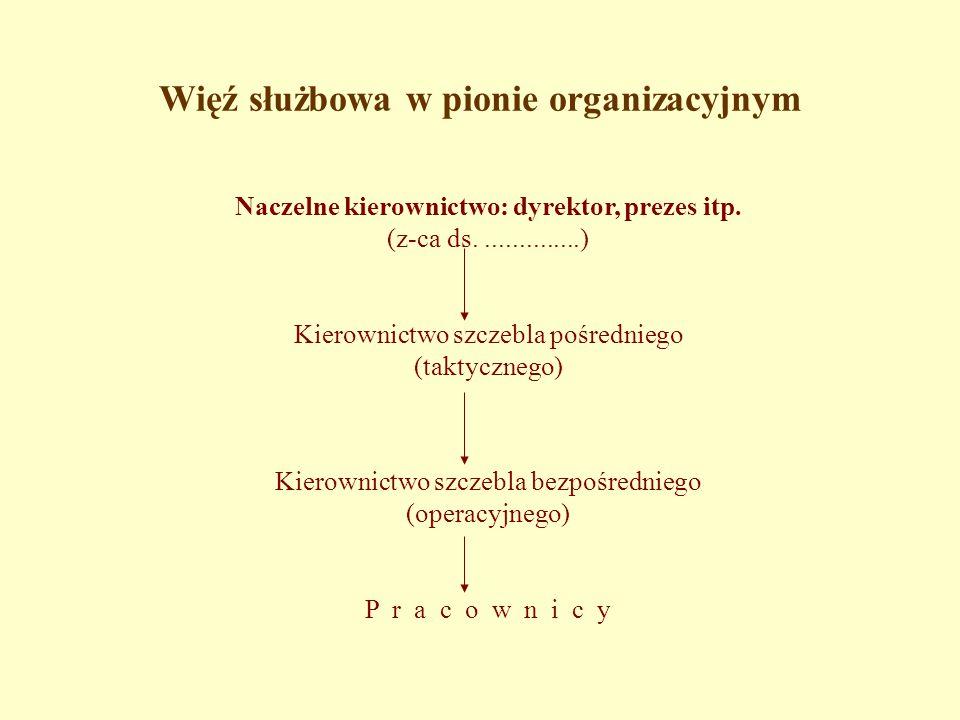 Więź służbowa w pionie organizacyjnym Naczelne kierownictwo: dyrektor, prezes itp.