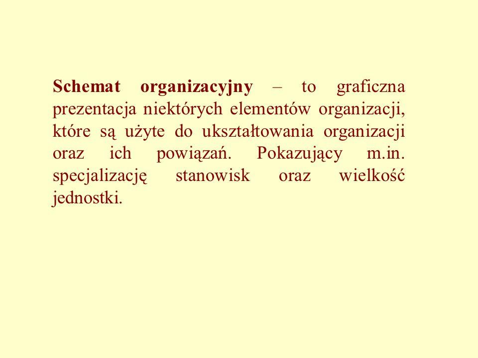 Schemat organizacyjny – to graficzna prezentacja niektórych elementów organizacji, które są użyte do ukształtowania organizacji oraz ich powiązań.