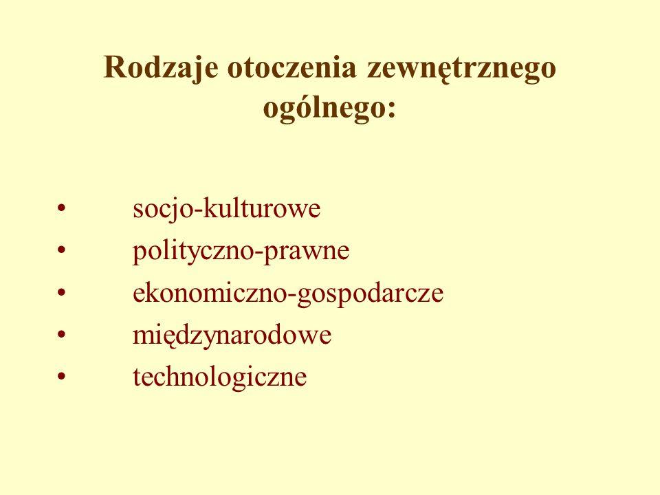 Rodzaje otoczenia zewnętrznego ogólnego: socjo-kulturowe polityczno-prawne ekonomiczno-gospodarcze międzynarodowe technologiczne
