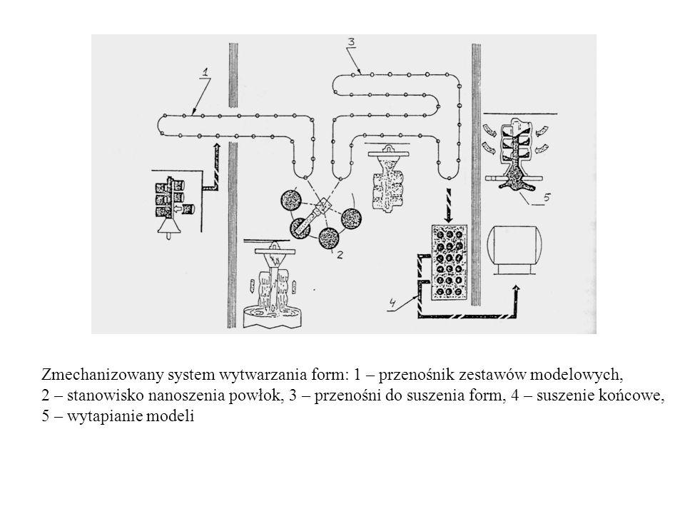 Zmechanizowany system wytwarzania form: 1 – przenośnik zestawów modelowych, 2 – stanowisko nanoszenia powłok, 3 – przenośni do suszenia form, 4 – susz