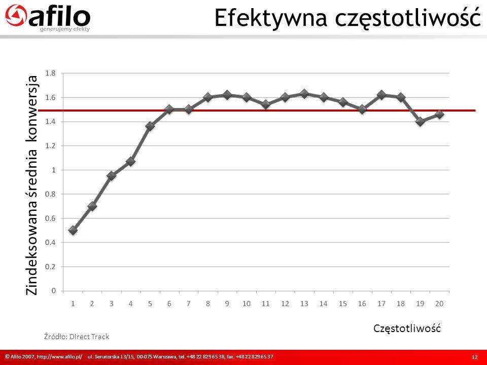 Efektywna częstotliwość © Afilo 2007, http://www.afilo.pl/ ul. Senatorska 13/15, 00-075 Warszawa, tel. +48 22 829 65 38, fax. +48 22 829 65 37 12 Zind