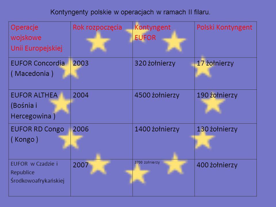 Operacje wojskowe Unii Europejskiej Rok rozpoczęcia Kontyngent EUFOR Polski Kontyngent EUFOR Concordia ( Macedonia ) 2003320 żołnierzy17 żołnierzy EUF