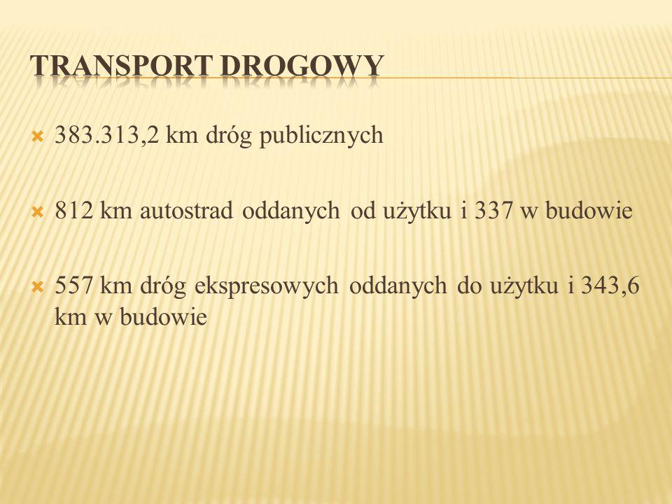  383.313,2 km dróg publicznych  812 km autostrad oddanych od użytku i 337 w budowie  557 km dróg ekspresowych oddanych do użytku i 343,6 km w budow