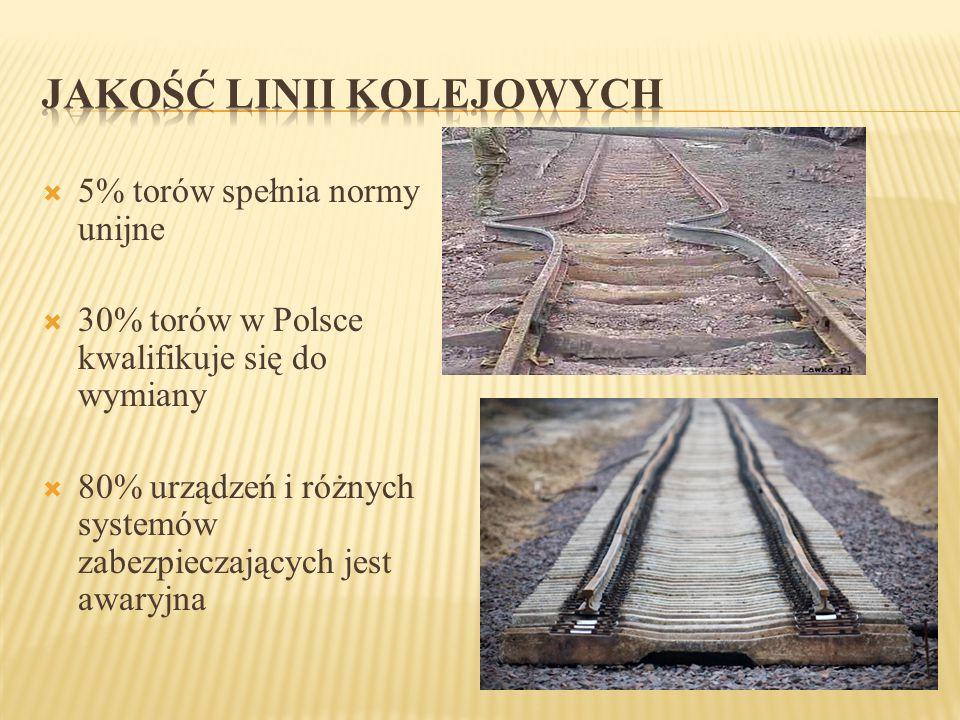  5% torów spełnia normy unijne  30% torów w Polsce kwalifikuje się do wymiany  80% urządzeń i różnych systemów zabezpieczających jest awaryjna