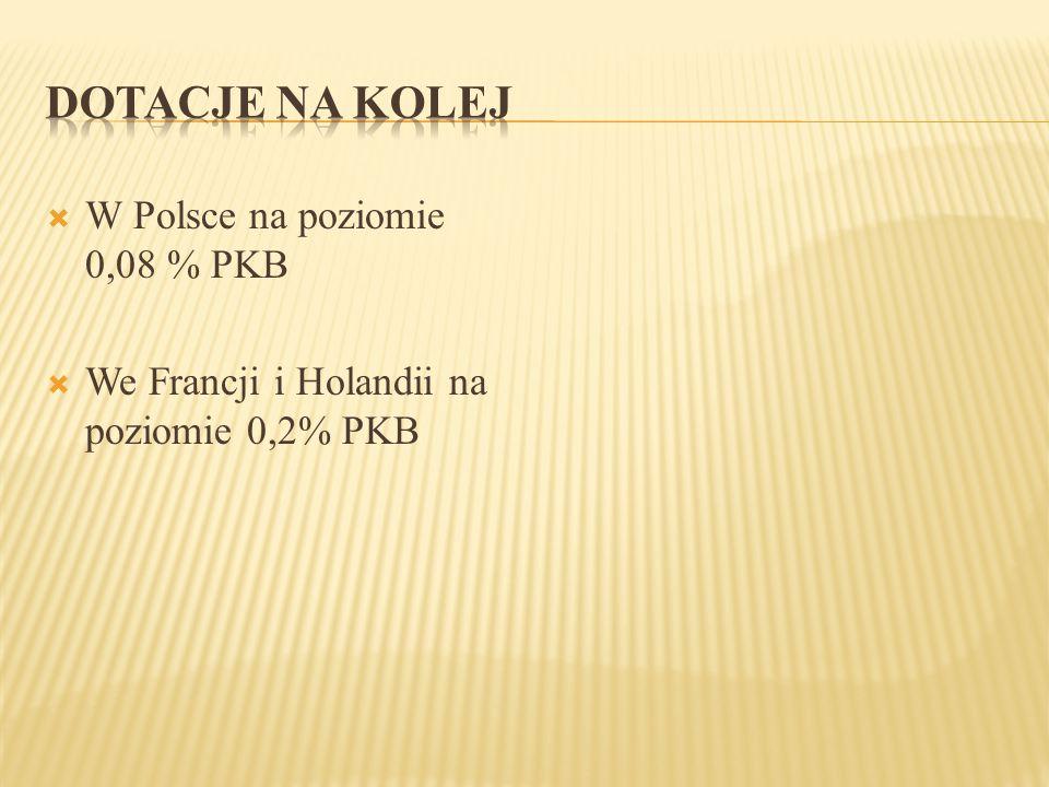  W Polsce na poziomie 0,08 % PKB  We Francji i Holandii na poziomie 0,2% PKB