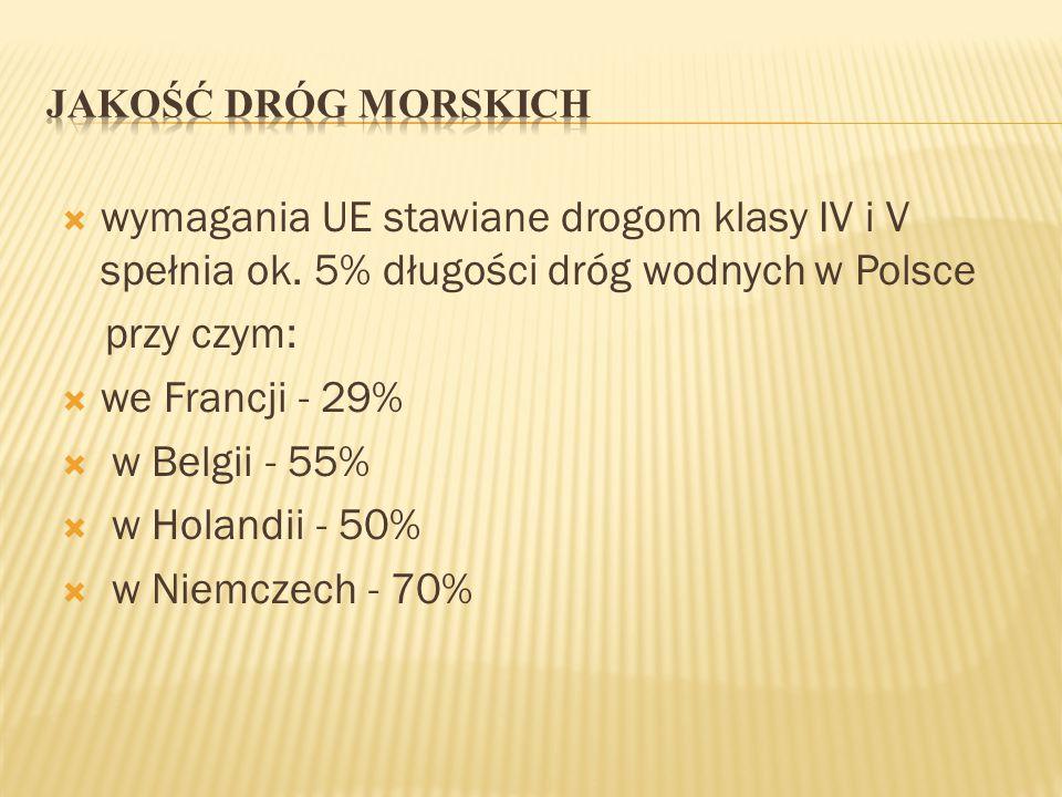  wymagania UE stawiane drogom klasy IV i V spełnia ok. 5% długości dróg wodnych w Polsce przy czym:  we Francji - 29%  w Belgii - 55%  w Holandii