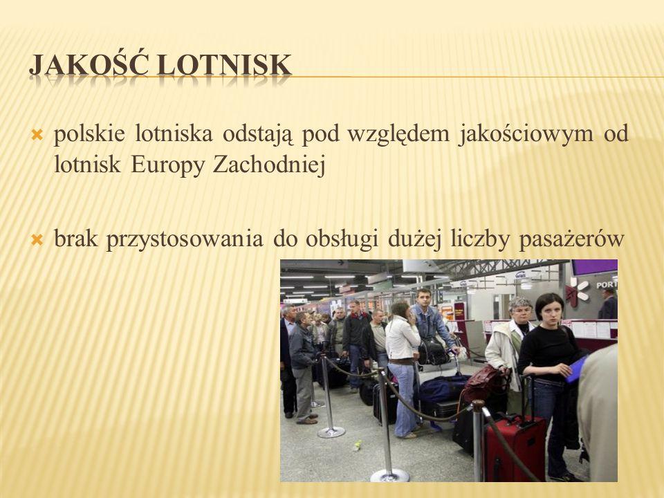  polskie lotniska odstają pod względem jakościowym od lotnisk Europy Zachodniej  brak przystosowania do obsługi dużej liczby pasażerów