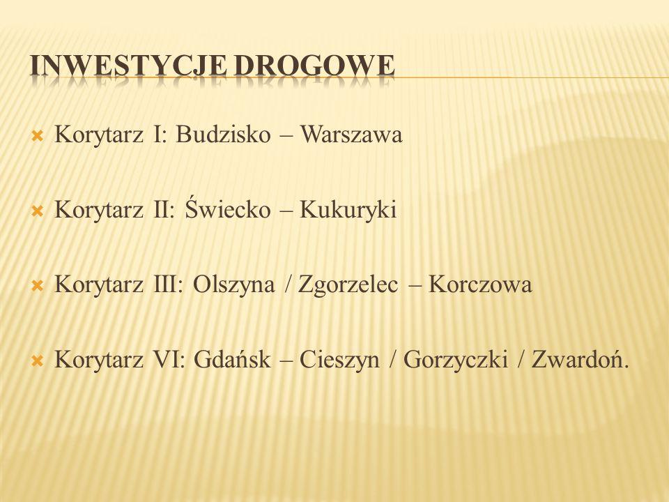  Korytarz I: Budzisko – Warszawa  Korytarz II: Świecko – Kukuryki  Korytarz III: Olszyna / Zgorzelec – Korczowa  Korytarz VI: Gdańsk – Cieszyn / G