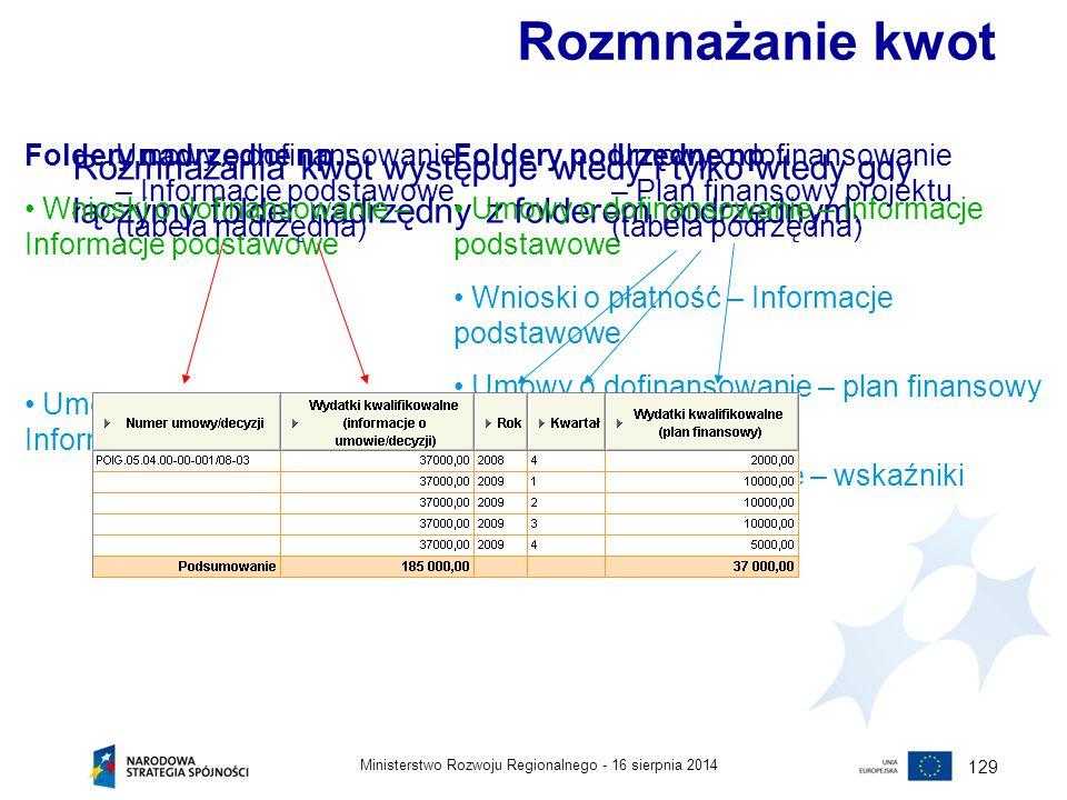16 sierpnia 2014Ministerstwo Rozwoju Regionalnego - 129 Rozmnażanie kwot Rozmnażania kwot występuje wtedy i tylko wtedy gdy łączymy folder nadrzędny z