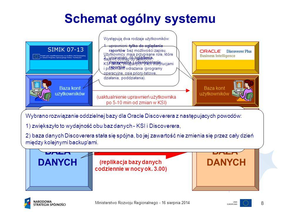 16 sierpnia 2014Ministerstwo Rozwoju Regionalnego - 8 Schemat ogólny systemu Baza kont użytkowników BAZA DANYCH BAZA DANYCH (replikacja bazy danych co