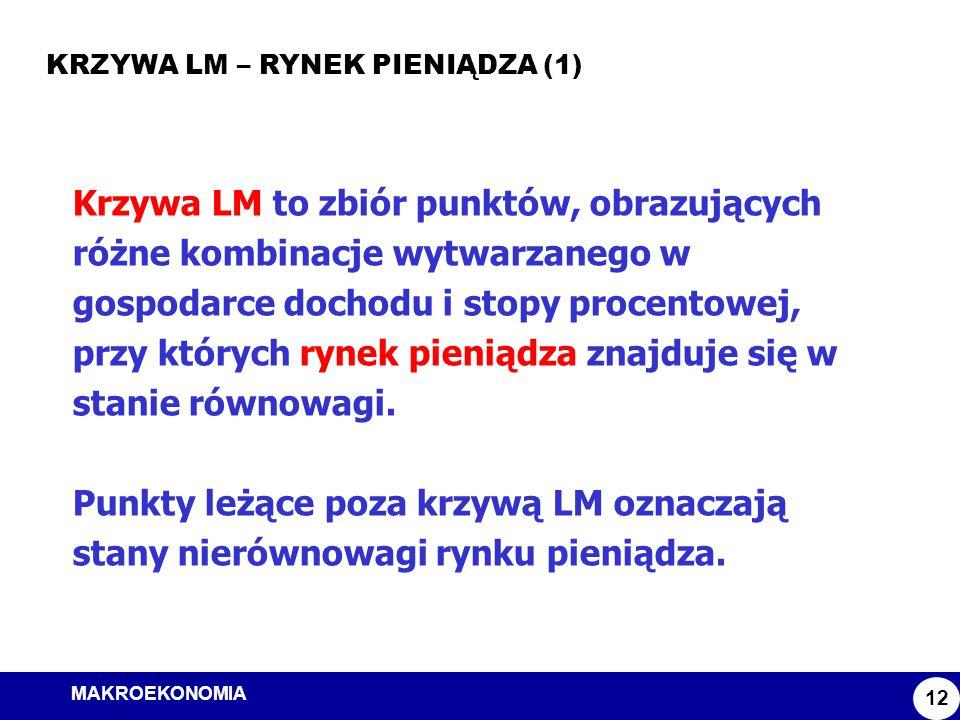 MAKROEKONOMIA Model ISLM KRZYWA LM – RYNEK PIENIĄDZA (1) 12 Krzywa LM to zbiór punktów, obrazujących różne kombinacje wytwarzanego w gospodarce dochod
