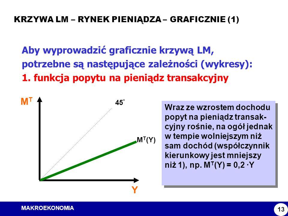 MAKROEKONOMIA Model ISLM KRZYWA LM – RYNEK PIENIĄDZA – GRAFICZNIE (1) 13 Aby wyprowadzić graficznie krzywą LM, potrzebne są następujące zależności (wy