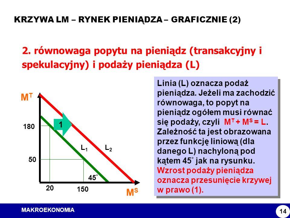 MAKROEKONOMIA Model ISLM KRZYWA LM – RYNEK PIENIĄDZA – GRAFICZNIE (2) 14 2. równowaga popytu na pieniądz (transakcyjny i spekulacyjny) i podaży pienią