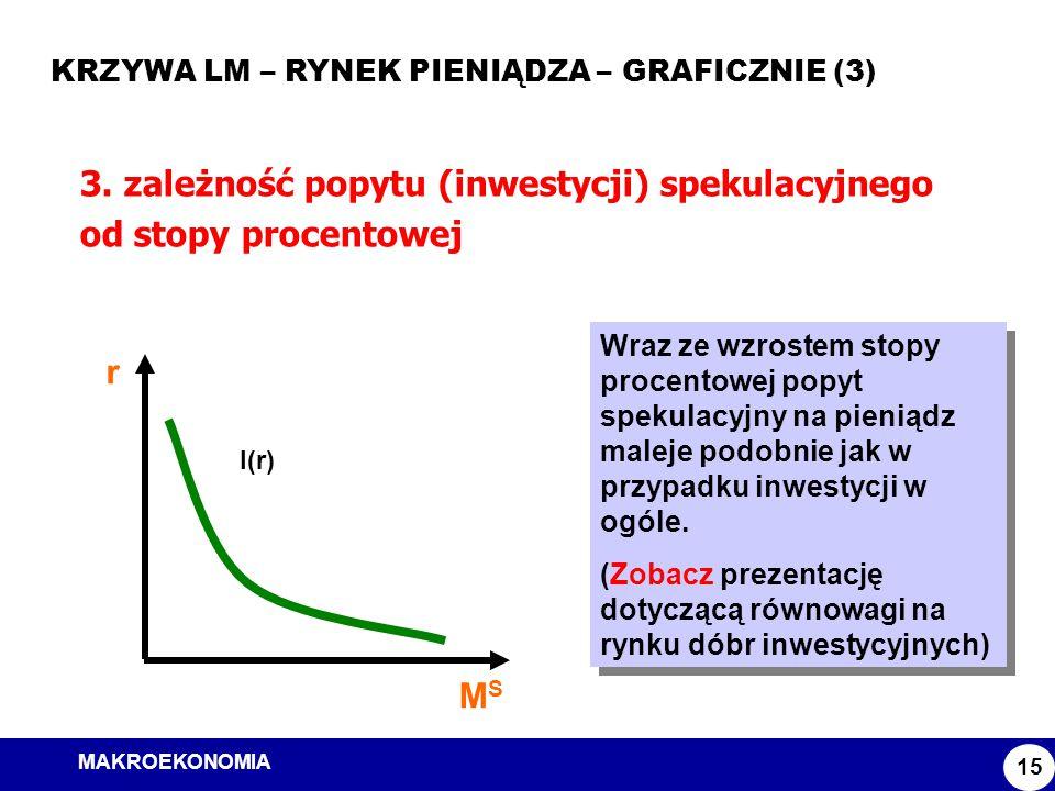 MAKROEKONOMIA Model ISLM KRZYWA LM – RYNEK PIENIĄDZA – GRAFICZNIE (3) 15 3. zależność popytu (inwestycji) spekulacyjnego od stopy procentowej Wraz ze