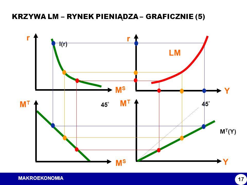 MAKROEKONOMIA Model ISLM KRZYWA LM – RYNEK PIENIĄDZA – GRAFICZNIE (5) 17 MTMT Y 45 ° M T (Y) MTMT MSMS 45 ° r MSMS I(r) r Y LM