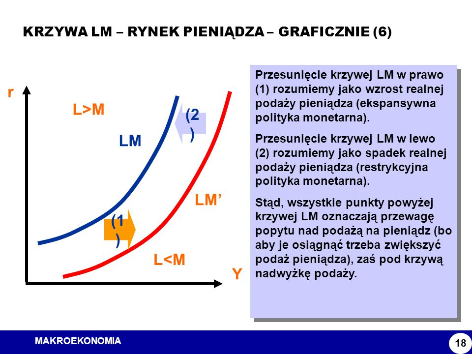 MAKROEKONOMIA Model ISLM KRZYWA LM – RYNEK PIENIĄDZA – GRAFICZNIE (6) 18 r Y LM Przesunięcie krzywej LM w prawo (1) rozumiemy jako wzrost realnej poda