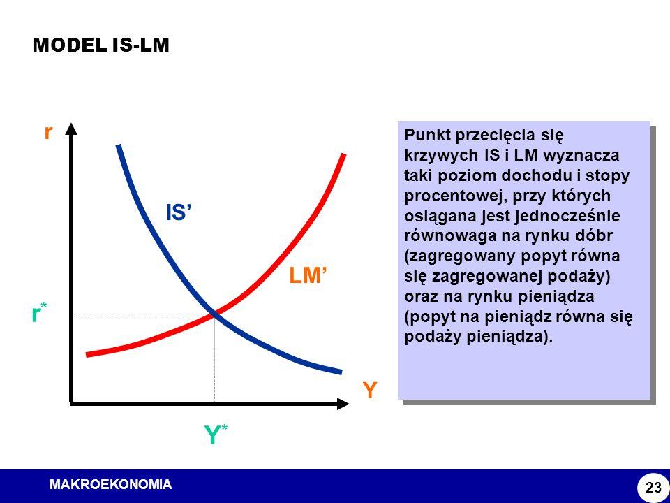 MAKROEKONOMIA Model ISLM MODEL IS-LM 23 r Y LM' IS' Y*Y* r*r* Punkt przecięcia się krzywych IS i LM wyznacza taki poziom dochodu i stopy procentowej,