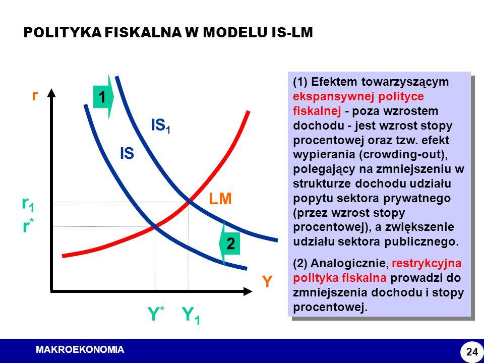MAKROEKONOMIA Model ISLM POLITYKA FISKALNA W MODELU IS-LM 24 r Y LM IS Y*Y* r*r* (1) Efektem towarzyszącym ekspansywnej polityce fiskalnej - poza wzro