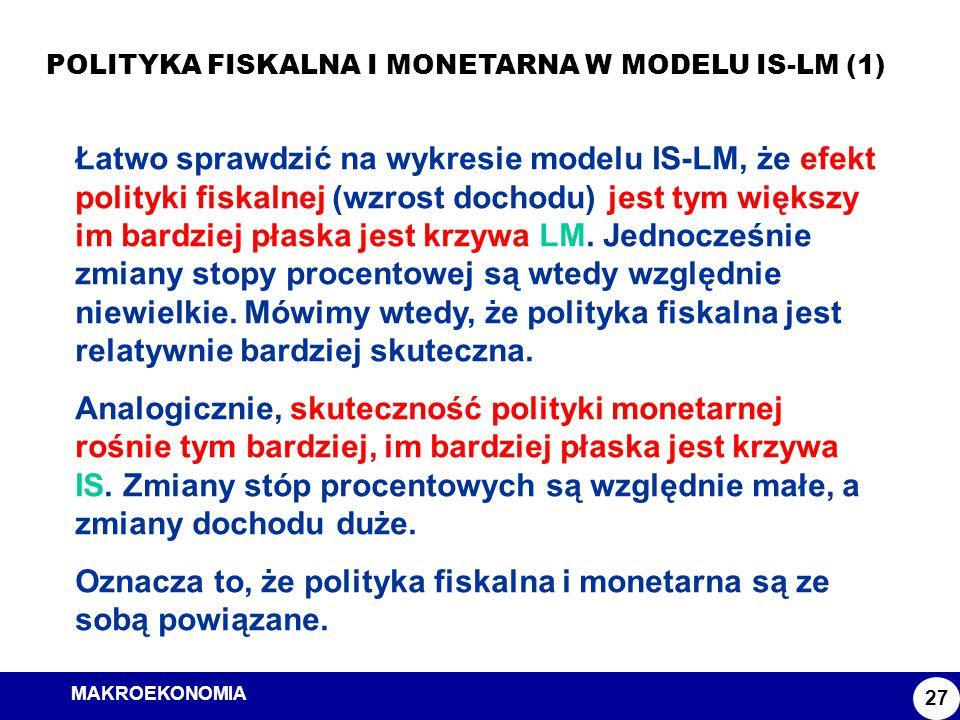 MAKROEKONOMIA Model ISLM POLITYKA FISKALNA I MONETARNA W MODELU IS-LM (1) 27 Łatwo sprawdzić na wykresie modelu IS-LM, że efekt polityki fiskalnej (wz