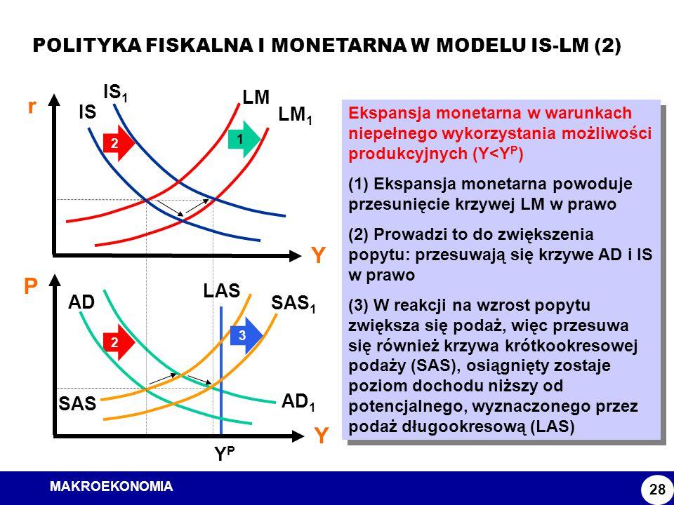 MAKROEKONOMIA Model ISLM POLITYKA FISKALNA I MONETARNA W MODELU IS-LM (2) 28 Ekspansja monetarna w warunkach niepełnego wykorzystania możliwości produ