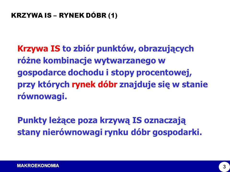 MAKROEKONOMIA Model ISLM KRZYWA IS – RYNEK DÓBR (1) 3 Krzywa IS to zbiór punktów, obrazujących różne kombinacje wytwarzanego w gospodarce dochodu i st