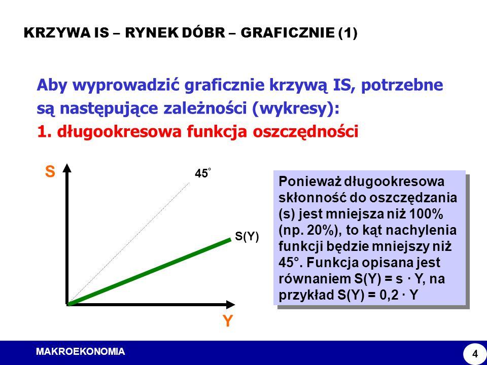 MAKROEKONOMIA Model ISLM KRZYWA IS – RYNEK DÓBR – GRAFICZNIE (1) 4 Aby wyprowadzić graficznie krzywą IS, potrzebne są następujące zależności (wykresy)