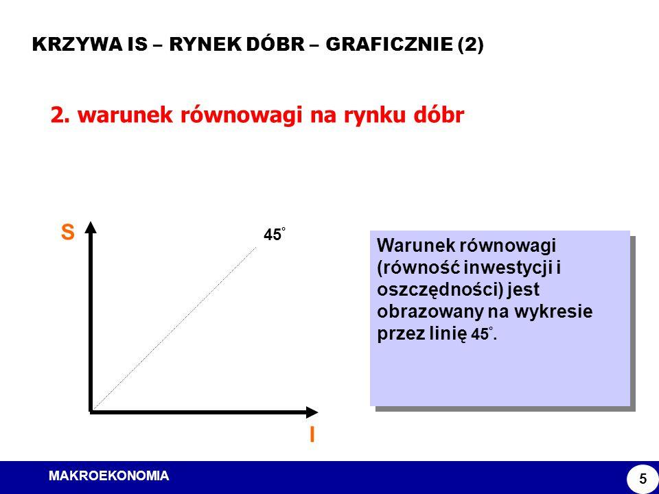 MAKROEKONOMIA Model ISLM KRZYWA IS – RYNEK DÓBR – GRAFICZNIE (2) 5 2. warunek równowagi na rynku dóbr S I 45 ° Warunek równowagi (równość inwestycji i