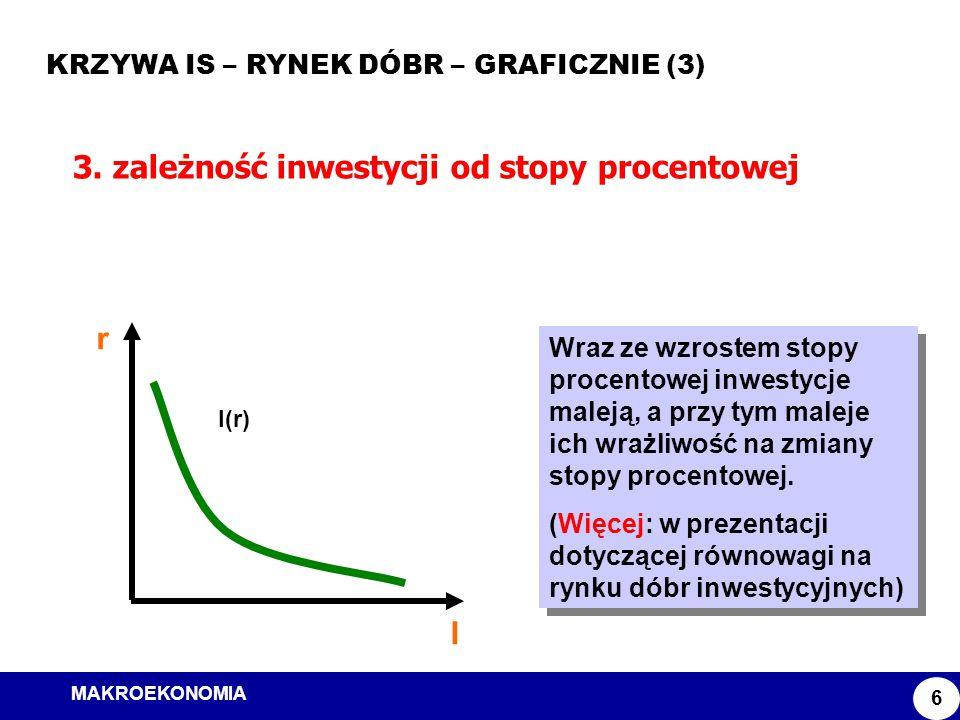 MAKROEKONOMIA Model ISLM KRZYWA IS – RYNEK DÓBR – GRAFICZNIE (3) 6 3. zależność inwestycji od stopy procentowej Wraz ze wzrostem stopy procentowej inw