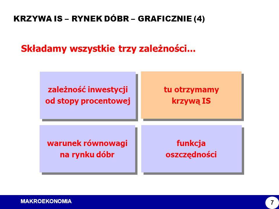 MAKROEKONOMIA Model ISLM KRZYWA IS – RYNEK DÓBR – GRAFICZNIE (4) 7 Składamy wszystkie trzy zależności... zależność inwestycji od stopy procentowej zal