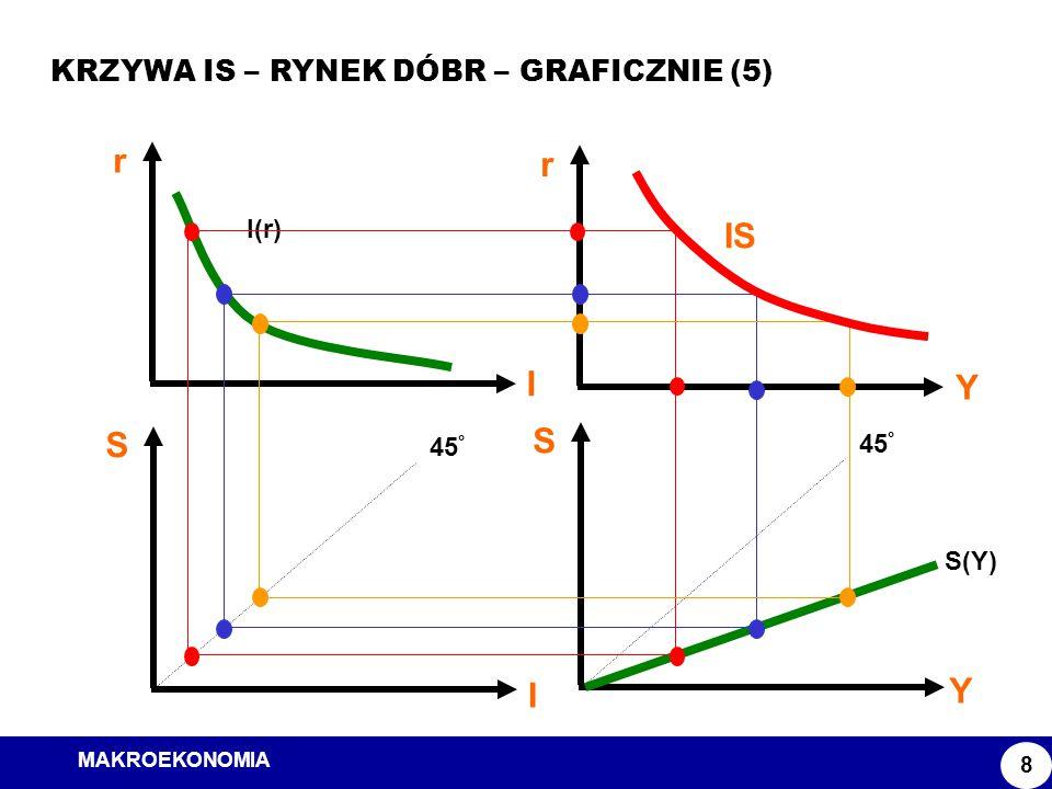 MAKROEKONOMIA Model ISLM KRZYWA IS – RYNEK DÓBR – GRAFICZNIE (5) 8 S Y 45 ° S(Y) S I 45 ° r I I(r) r Y IS