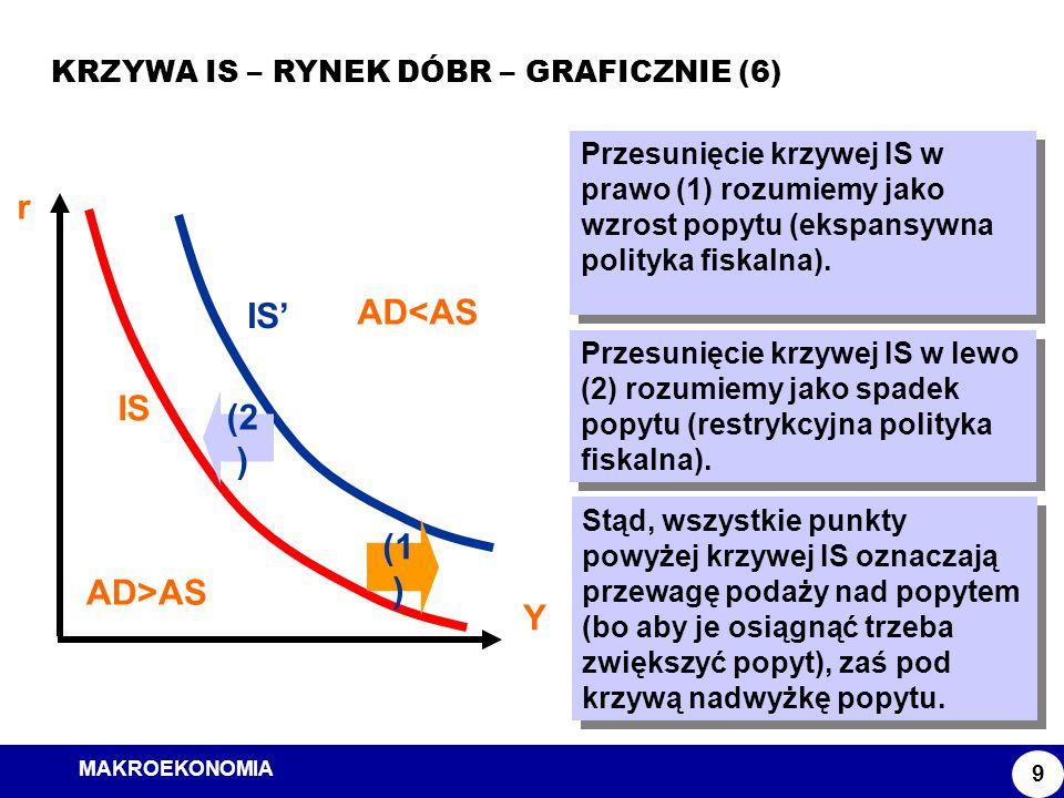 MAKROEKONOMIA Model ISLM KRZYWA IS – RYNEK DÓBR – GRAFICZNIE (6) 9 IS' r Y IS Przesunięcie krzywej IS w prawo (1) rozumiemy jako wzrost popytu (ekspan
