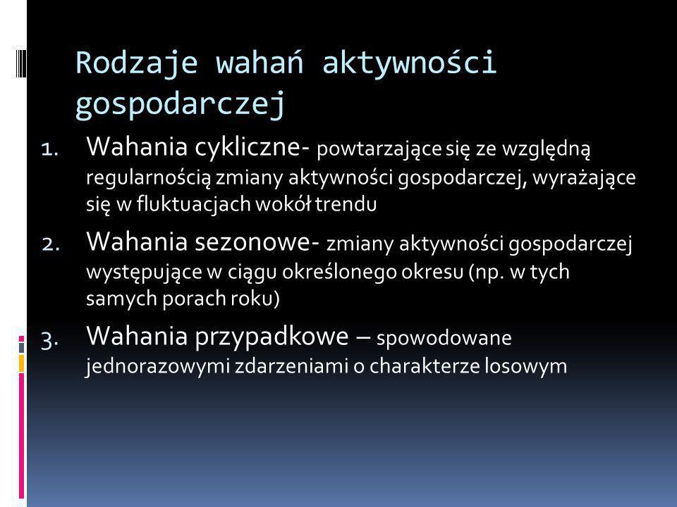 2.2.Teorie neoklasyczne cd.