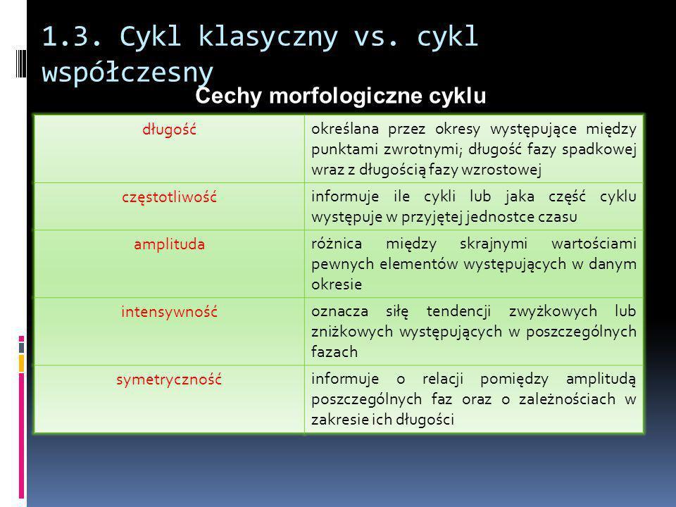 1.3. Cykl klasyczny vs. cykl współczesny długośćokreślana przez okresy występujące między punktami zwrotnymi; długość fazy spadkowej wraz z długością
