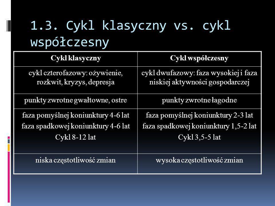1.3. Cykl klasyczny vs. cykl współczesny Cykl klasycznyCykl współczesny cykl czterofazowy: ożywienie, rozkwit, kryzys, depresja cykl dwufazowy: faza w
