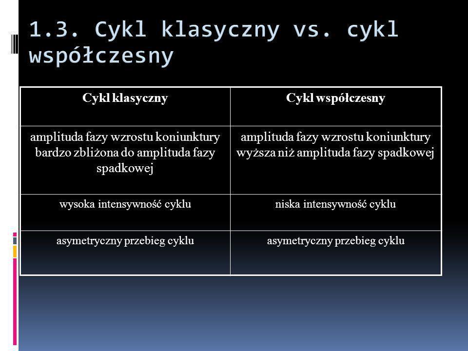 Cykl klasycznyCykl współczesny amplituda fazy wzrostu koniunktury bardzo zbliżona do amplituda fazy spadkowej amplituda fazy wzrostu koniunktury wyższ