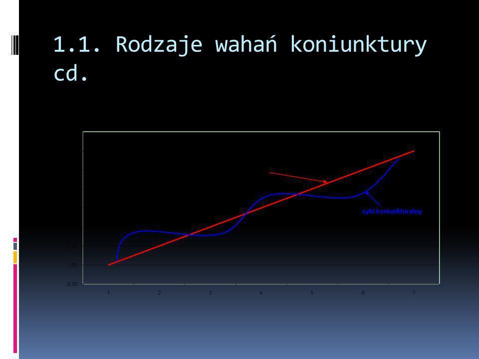 2.1.Popytowe (keynesowskie) teorie wzrostu  Zwykle tzw.