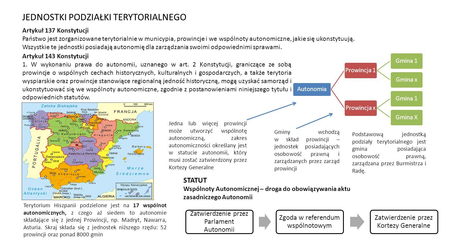 Autonomia Prowincja 1Gmina 1Gmina xProwincja xGmina 1Gmina X Podstawową jednostką podziały terytorialnego jest gmina posiadająca osobowość prawną, zarządzana przez Burmistrza i Radę.