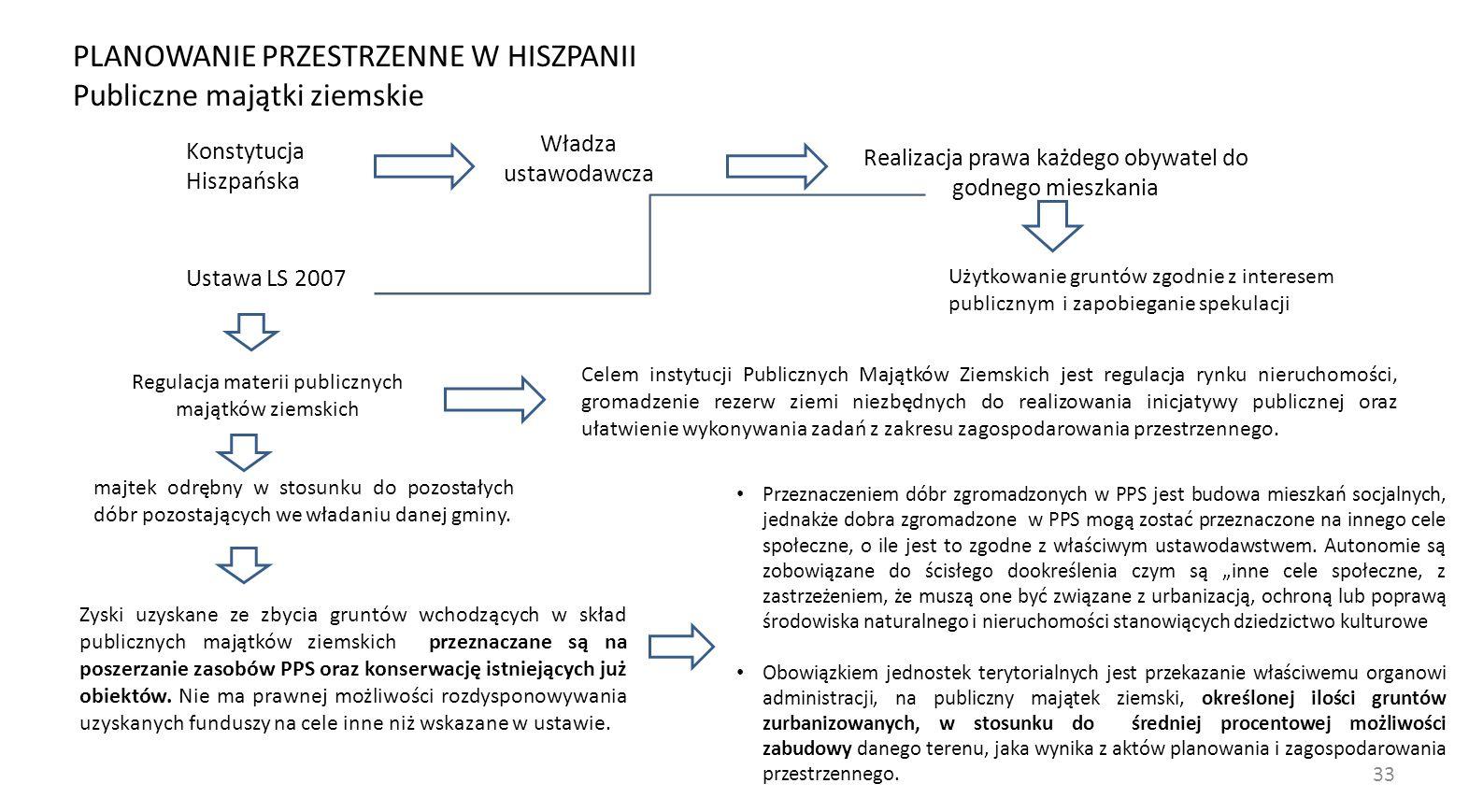 33 Regulacja materii publicznych majątków ziemskich Konstytucja Hiszpańska Władza ustawodawcza Realizacja prawa każdego obywatel do godnego mieszkania Użytkowanie gruntów zgodnie z interesem publicznym i zapobieganie spekulacji Ustawa LS 2007 majtek odrębny w stosunku do pozostałych dóbr pozostających we władaniu danej gminy.