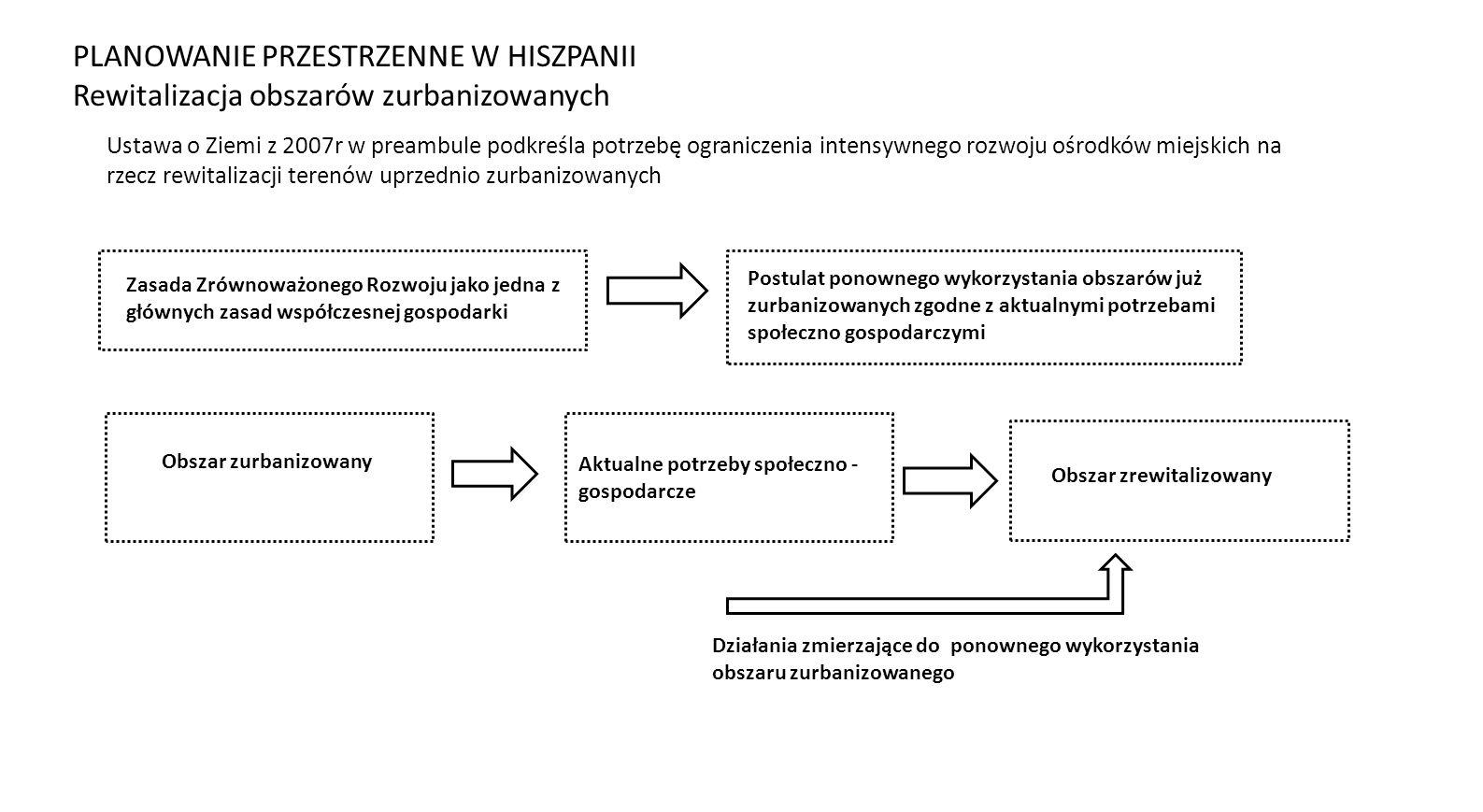 Zasada Zrównoważonego Rozwoju jako jedna z głównych zasad współczesnej gospodarki Postulat ponownego wykorzystania obszarów już zurbanizowanych zgodne z aktualnymi potrzebami społeczno gospodarczymi Obszar zurbanizowany Obszar zrewitalizowany Aktualne potrzeby społeczno - gospodarcze Działania zmierzające do ponownego wykorzystania obszaru zurbanizowanego Ustawa o Ziemi z 2007r w preambule podkreśla potrzebę ograniczenia intensywnego rozwoju ośrodków miejskich na rzecz rewitalizacji terenów uprzednio zurbanizowanych PLANOWANIE PRZESTRZENNE W HISZPANII Rewitalizacja obszarów zurbanizowanych