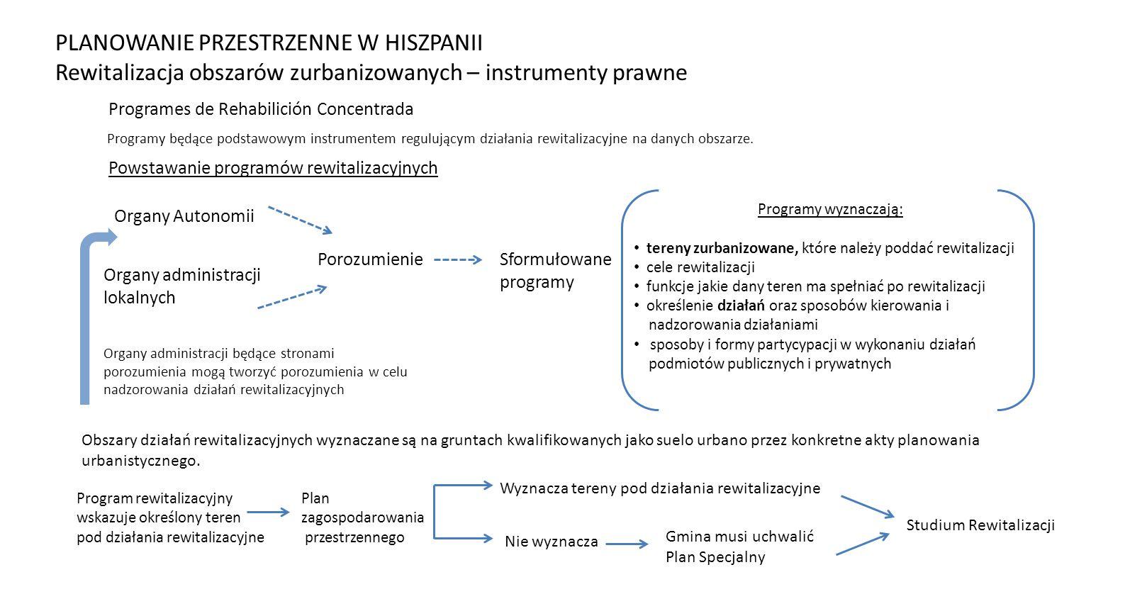 Programes de Rehabilición Concentrada Programy będące podstawowym instrumentem regulującym działania rewitalizacyjne na danych obszarze. Organy Autono