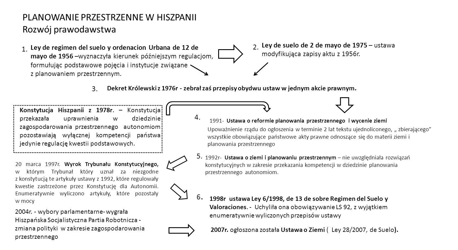 Konstytucja Hiszpanii z 1978r. – Konstytucja przekazała uprawnienia w dziedzinie zagospodarowania przestrzennego autonomiom pozostawiają wyłącznej kom