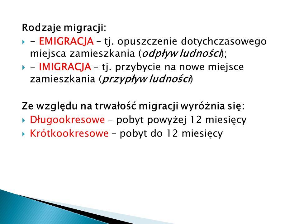 Rodzaje migracji:  - EMIGRACJA – tj. opuszczenie dotychczasowego miejsca zamieszkania (odpływ ludności);  - IMIGRACJA – tj. przybycie na nowe miejsc