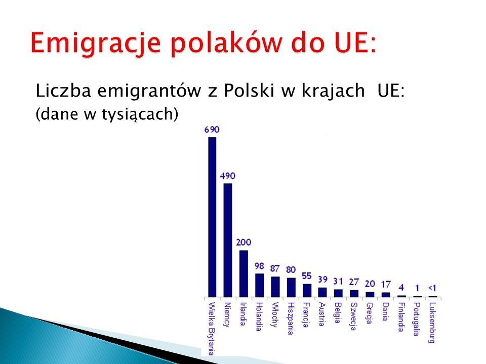Liczba emigrantów z Polski w krajach UE: (dane w tysiącach)