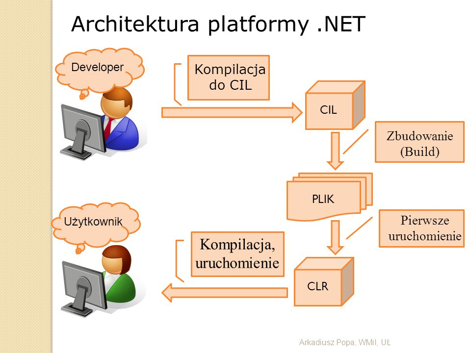 Architektura platformy.NET Arkadiusz Popa, WMiI, UŁ CIL Zbudowanie (Build) PLIK CLR Pierwsze uruchomienie Developer Użytkownik Kompilacja do CIL Kompi