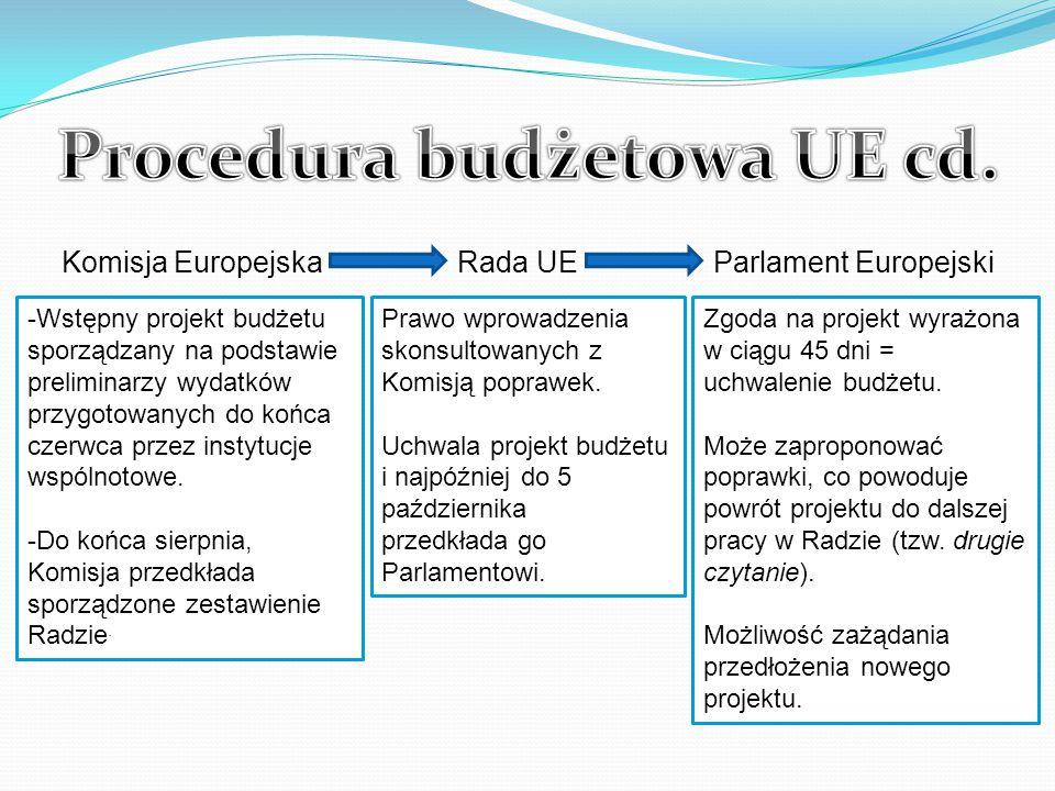 Komisja Europejska Rada UE Parlament Europejski -Wstępny projekt budżetu sporządzany na podstawie preliminarzy wydatków przygotowanych do końca czerwca przez instytucje wspólnotowe.