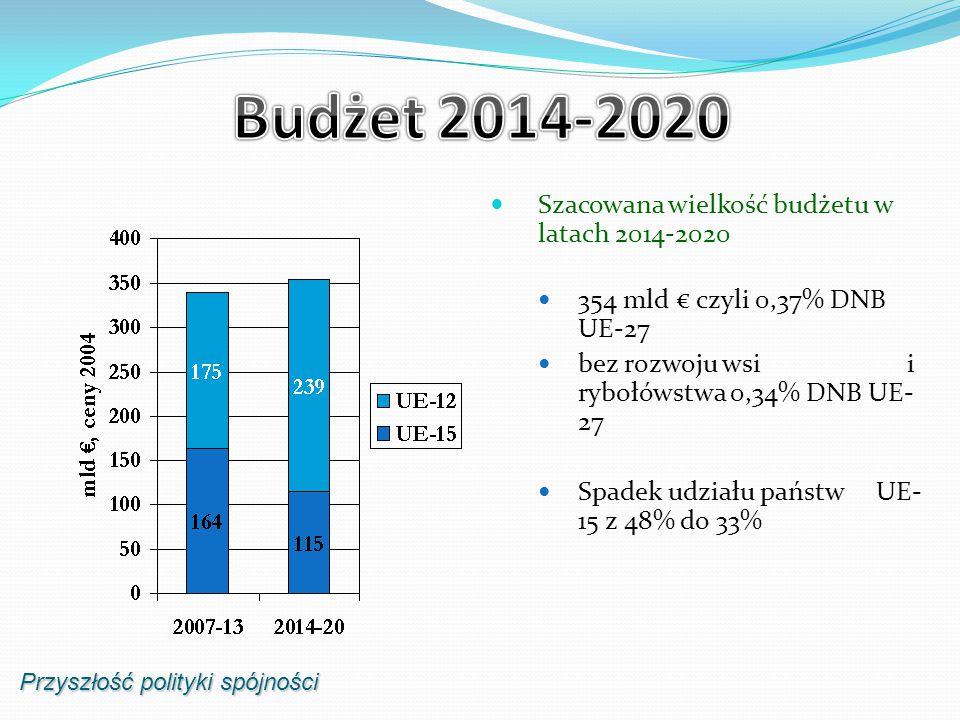 Szacowana wielkość budżetu w latach 2014-2020 354 mld € czyli 0,37% DNB UE-27 bez rozwoju wsi i rybołówstwa 0,34% DNB UE- 27 Spadek udziału państw UE- 15 z 48% do 33% Przyszłość polityki spójności