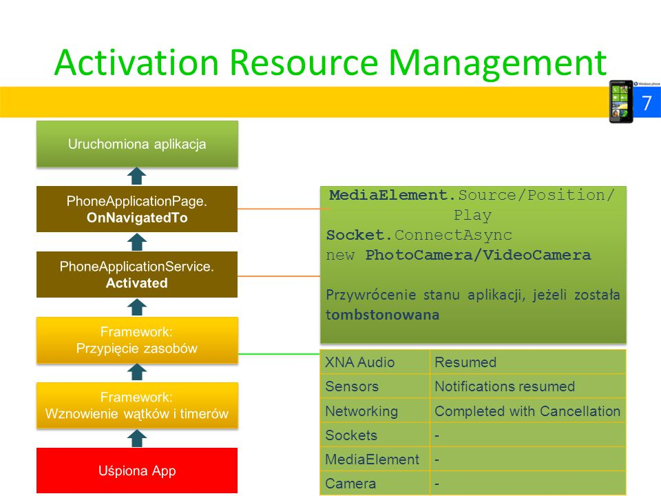 Activation Resource Management MediaElement.Source/Position/ Play Socket.ConnectAsync new PhotoCamera/VideoCamera Przywrócenie stanu aplikacji, jeżeli