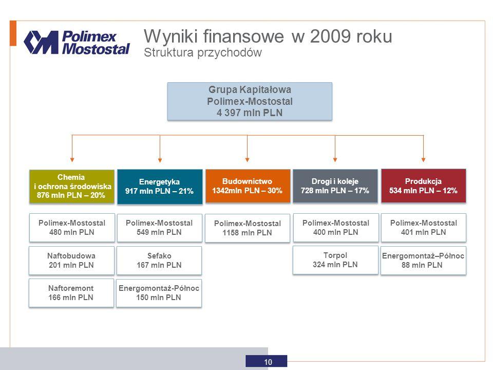 Grupa Kapitałowa Polimex-Mostostal 4 397 mln PLN Grupa Kapitałowa Polimex-Mostostal 4 397 mln PLN Chemia i ochrona środowiska 876 mln PLN – 20% Chemia
