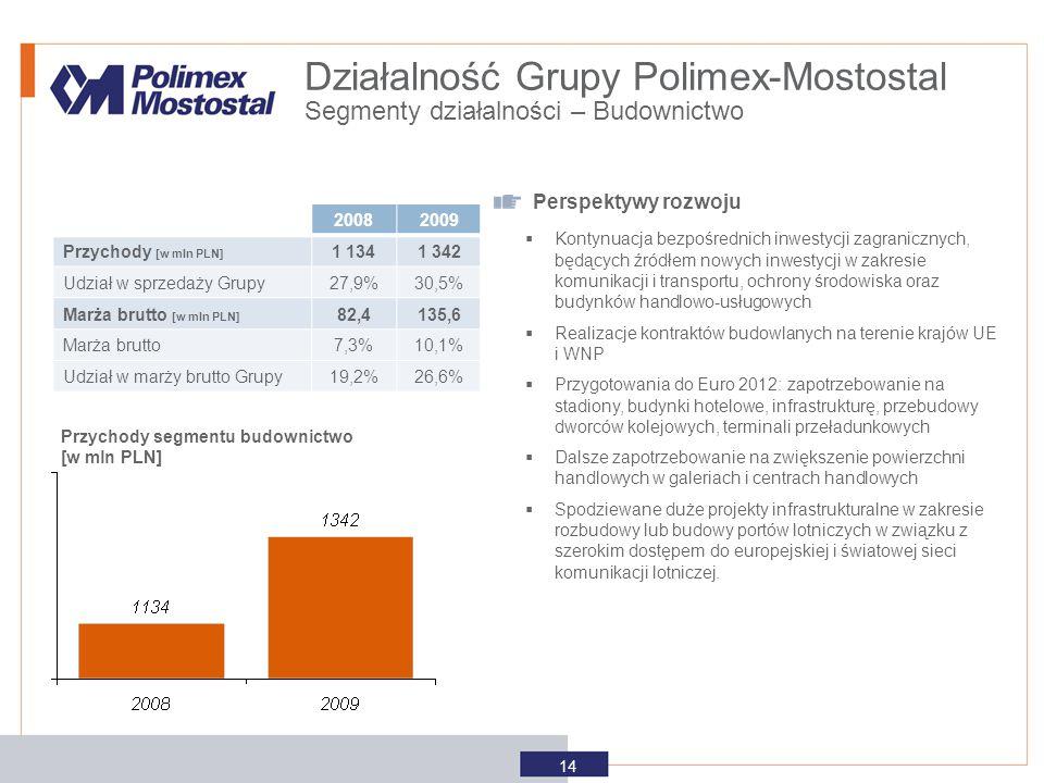 Przychody segmentu budownictwo [w mln PLN] Perspektywy rozwoju  Kontynuacja bezpośrednich inwestycji zagranicznych, będących źródłem nowych inwestycj
