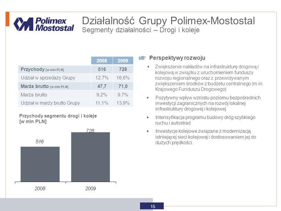 Przychody segmentu drogi i koleje [w mln PLN] Perspektywy rozwoju  Zwiększenie nakładów na infrastrukturę drogową i kolejową w związku z uruchomienie